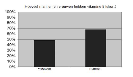 vitamine e tekort