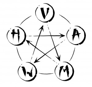 5 elementen van de Chinese wijsheid