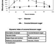 Le sucre de fleur de coco a un faible indice glycémique