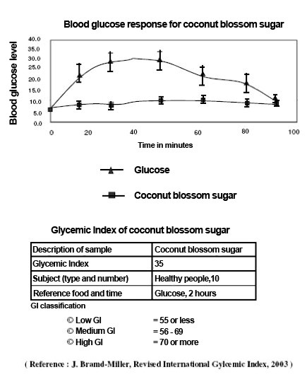 Coconut blossom sugar low glycemic index test results